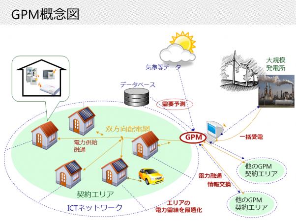 GPM概念図