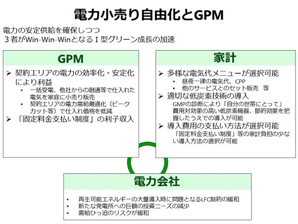電力小売り自由化とGPM