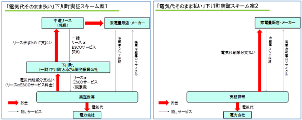 北海道下川町の実証実験スキーム